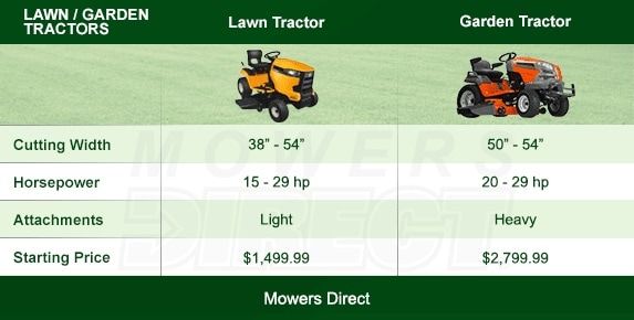 Lawn and Garden Tractor Comparison Chart
