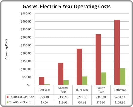 Gas-Electric-Cost-Chart